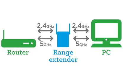 16april wifi range extenders