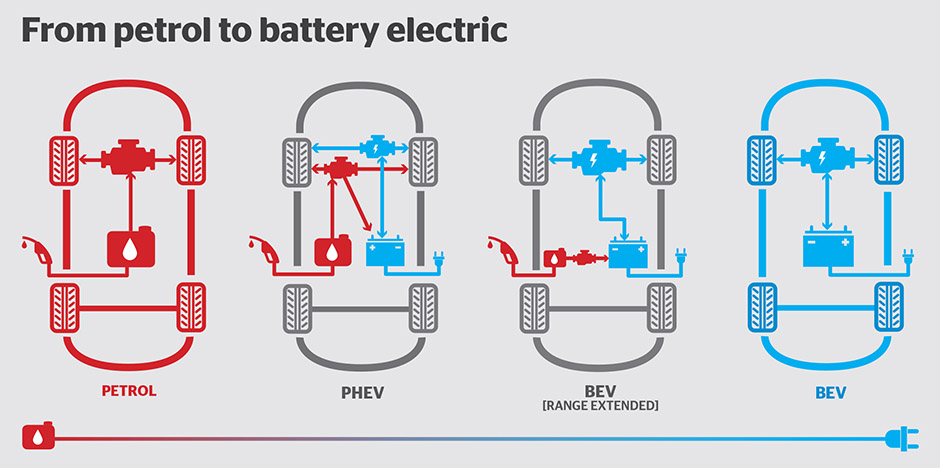 Plug In Hybrid Cars >> A guide to electric vehicles - Consumer NZ