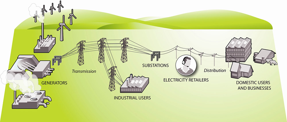 Electricity and gas - Consumer NZ