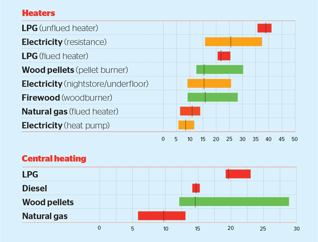 UK heating prices  cool actual gas demand from to gas demand forecasts by  the australia energy market operator and
