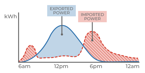 line graph showing exported vs imported power