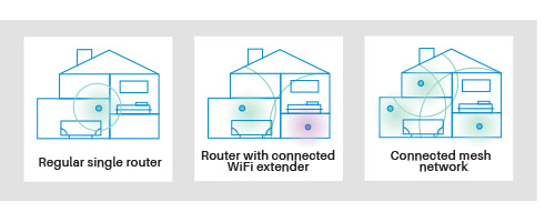 7feb wireless routers graph