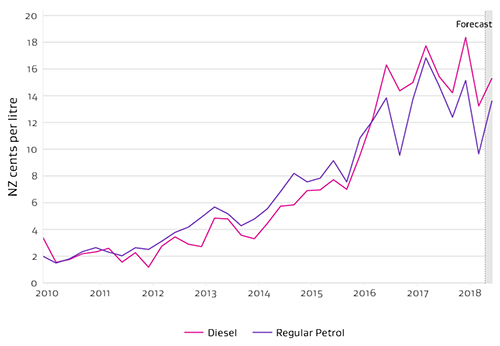 19mar petrol loyalty schemes graph1