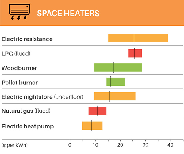 19apr home energy costs spaceheaters