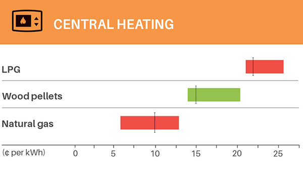 19apr home energy costs centralheating