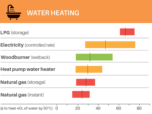 19apr home energy costs waterheating1