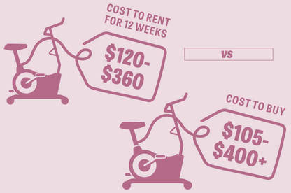 Rent vs buy an exercise bike price comparison graphic