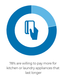 78% are willing to pay more for kitchen or laundry appliances that last longer.