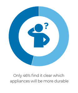 Fewer than half (46%) find it clear which appliances will be more durable.