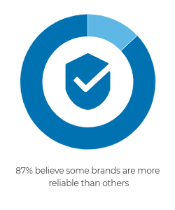 87% believe some brands are more reliable.
