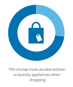 73% choose more durable kitchen or laundry appliances when shopping.
