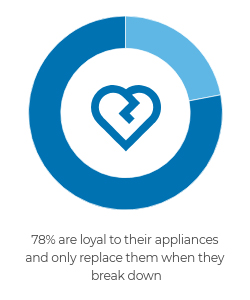 78% are loyal to their appliances and only replace them when they break down.