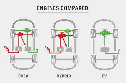 Engines compared infographic.