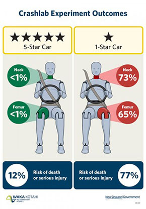 20oct safe car outcomes