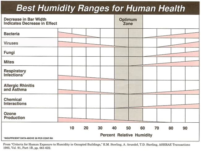 Optimum relative humidity zone for a healthy home.