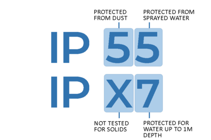 Example of how to read an IP rating.
