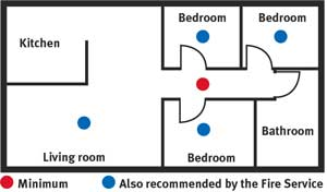 Smoke alarms room plan.