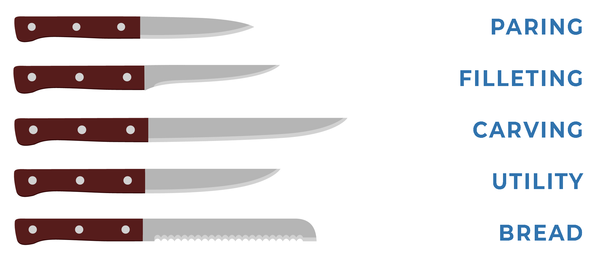 Illustration of types of knives.